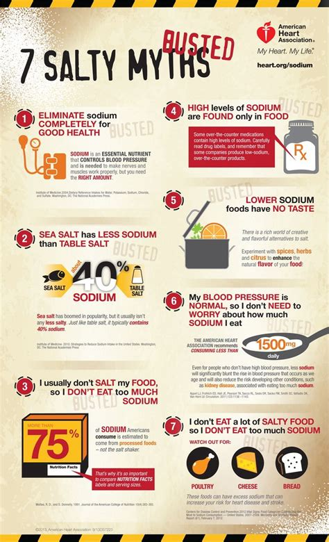 17 best images about sodium reduction infographics on disease mouths and