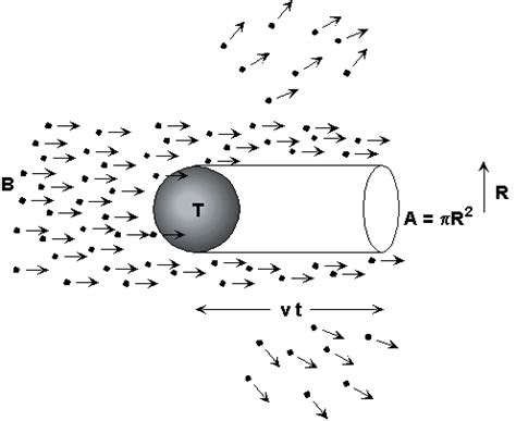 cross sectional area in physics scattering cross section