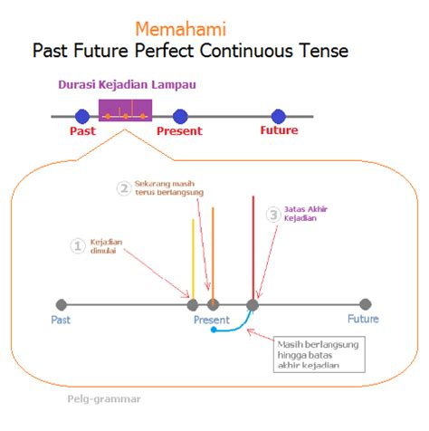 pattern past future perfect past future perfect continuous tense