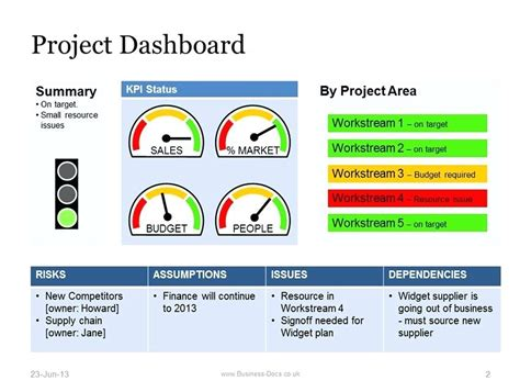 Task Card Template Ppt by Free Project Template For Update Ppt Status Report