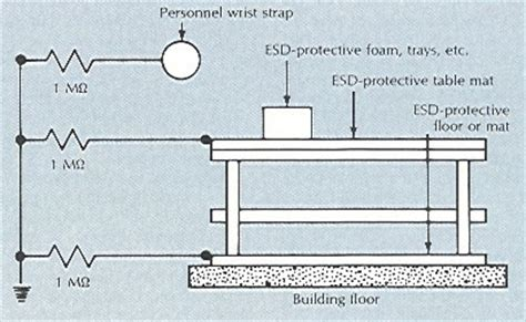 Resitec Earthing Static Versus A Thousand Shocks by Esd Journal A Thoughtful Approach