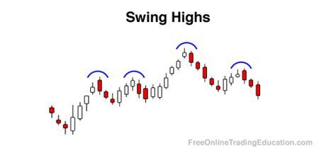 swing trading education swing high