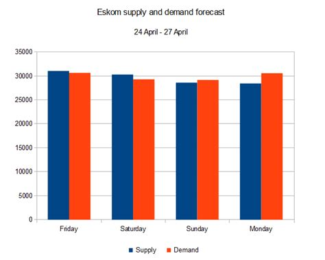 Eskom Load Shedding Areas by Load Shedding Forecast For The Weekend