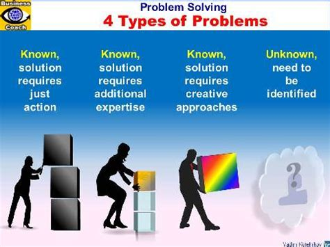 four types of problems known problems unknown problems