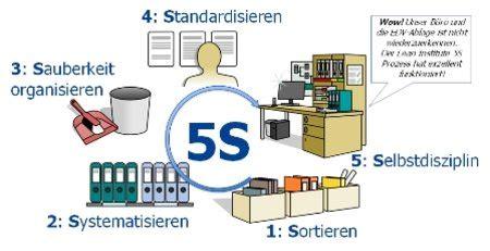 5s methode werkstatt lean institute 5s office trainer schulung