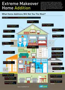 value of home minushabens scrapbook infographic cost v value of home
