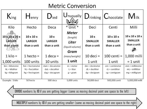 Metric Table by Could You Help Me Find A Metric Conversion Chart That