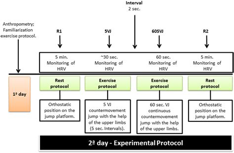 experimental design exercise heart rate variability responses in vertical jump