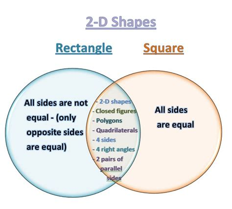 venn diagrams shapes learning ideas grades k 8 using venn diagrams to