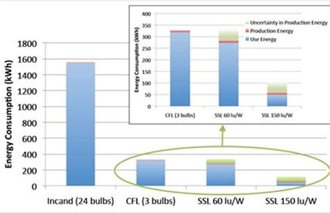 cree study shows led lighting is best bet for energy
