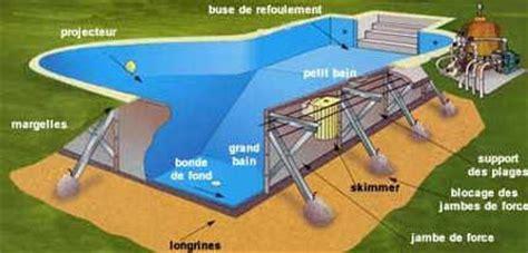 Realiser Sa Piscine by Le Kit Pour Construire Sa Piscine Soi M 234 Me