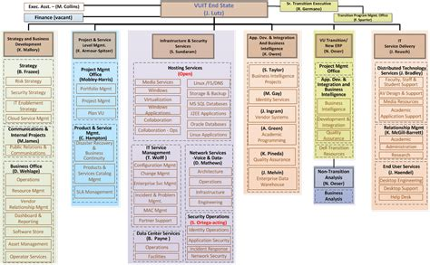 Finder Vanderbilt Future Vuit Organizational Chart Org About Vanderbilt It Vanderbilt