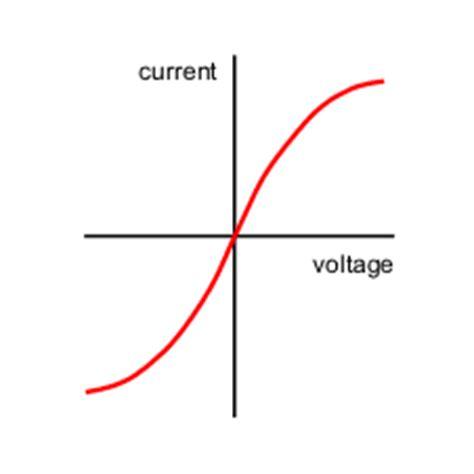 Vi Characteristics Of Incandescent L by Gcse Bitesize The Filament L