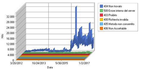 http 500 errore interno server report per mobili grezzi errori