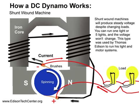 how to make a dynamo generator at home wiring diagrams