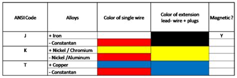 thermocouple wire colors thermocouple wire and extension wire delta t