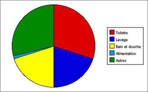 diagramme circulaire angle au centre clarisworks math 233 matique activit 233 p 233 dagogique