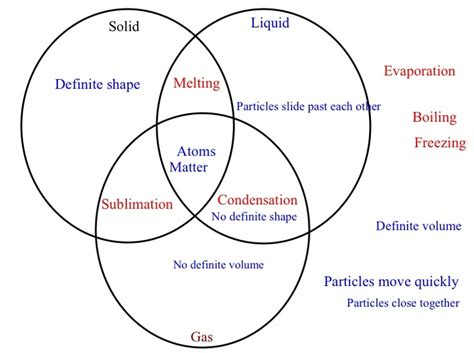 states of matter phase diagram venn diagram solids liquids gases