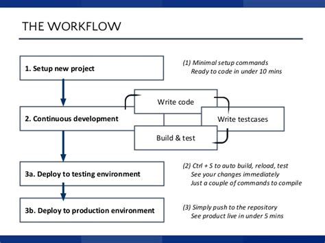web development workflow high productivity web development workflow
