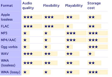 audio format with best sound quality audio file formats a comparison 171 dense signals