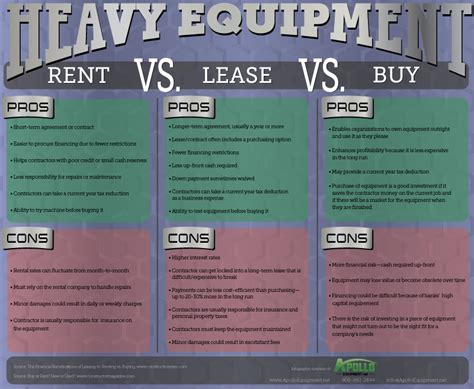 how to buy rental products infographic heavy equipment renting vs leasing vs