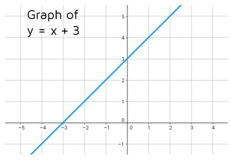 the graph of this equation will be which conic section graphing linear inequalities kate s math lessons