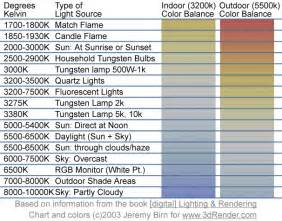 Light Color Chart Digital Lighting Rendering 3nd Edition