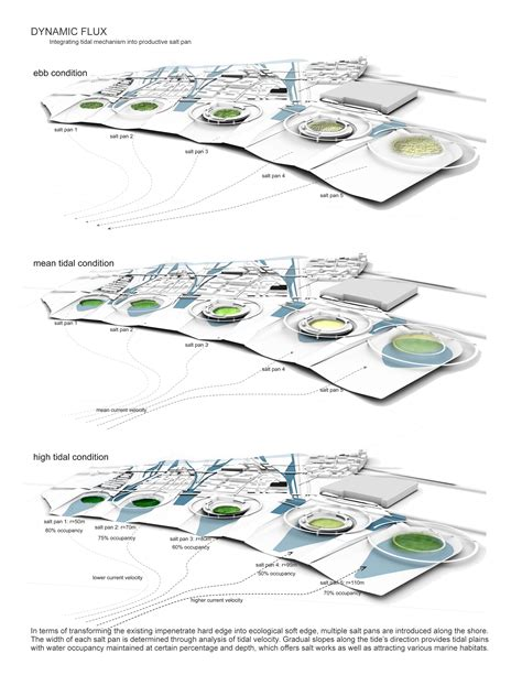 asla  student awards  flux city reframing willets point