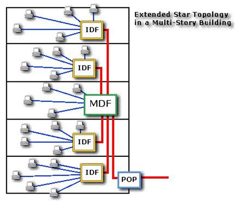 structured cabling diagram style by modernstork