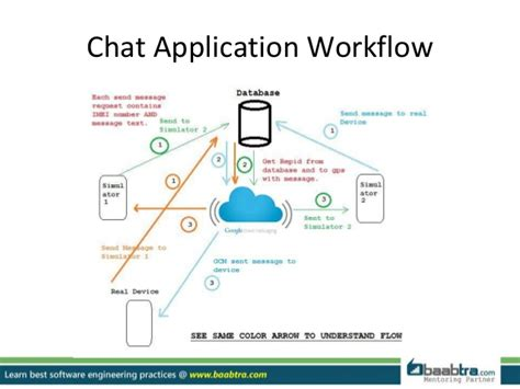 workflow application platform how to create a chat application on android platform