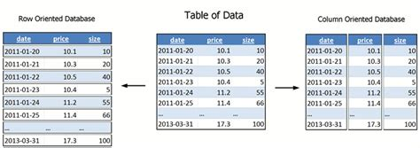 format date kdb what is a column oriented database 187 time series data