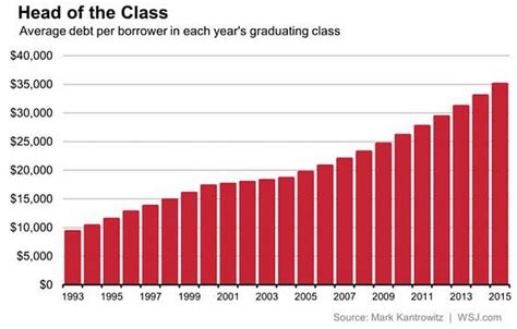 Average Mba Student Debt by Average Student Loan Debt Is At A Record High Where S