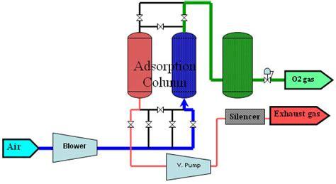 vacuum pressure swing adsorption oxygen enrichment system oxygen gas generator oxygen