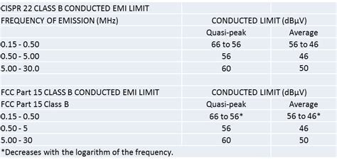 fcc section 15 solutions low emi power solutions and electromagnetic