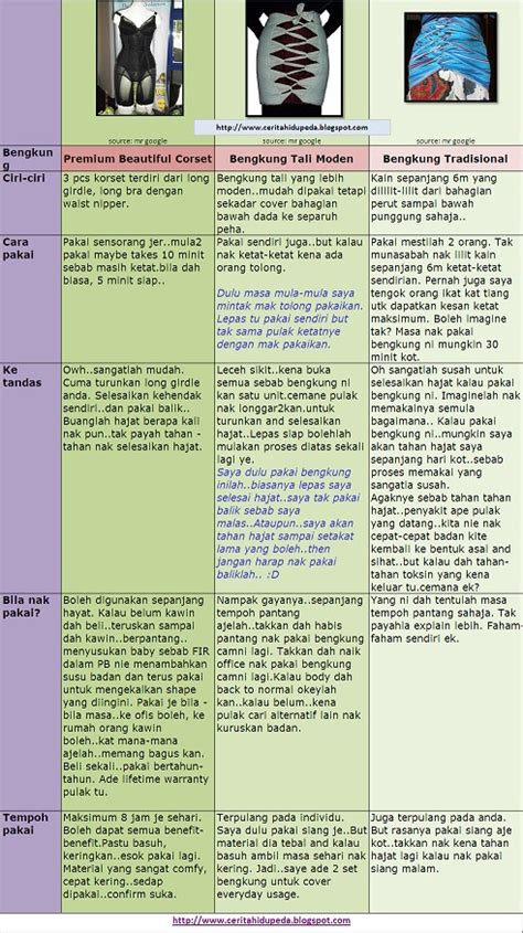 Sho Nr Di Pasaran beautiful comparison bengkung selepas bersalin