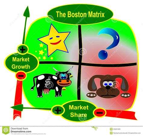 Executive House Plans The Boston Matrix Bcg Stock Photos Image 25001933