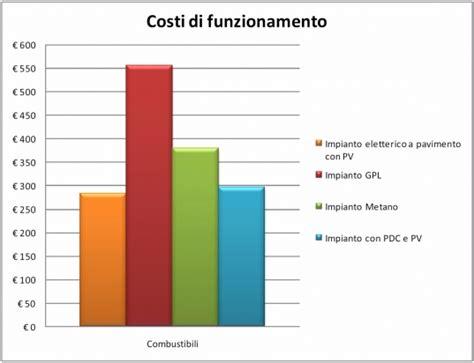 riscaldamento a pavimento elettrico costo riscaldamento elettrico a pavimento