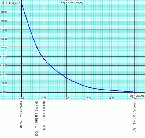 capacitor discharge graph current rc timing circuits