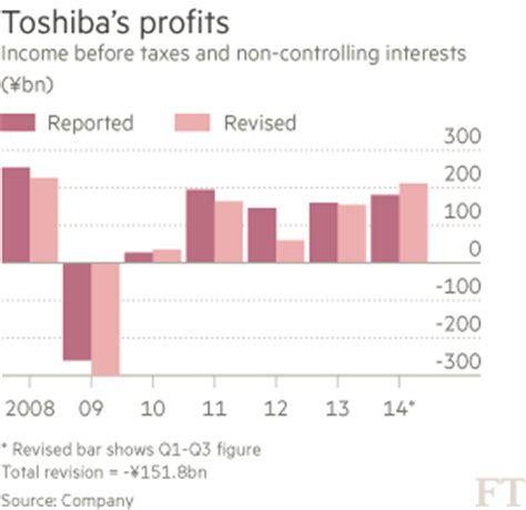 toshiba earnings report japan inc rocked by massive accounting fraud toshiba ceo