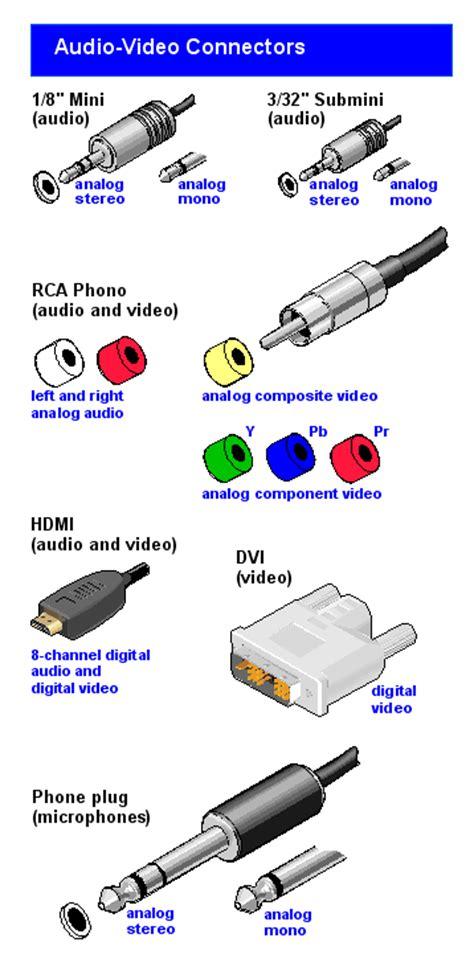 analog input Definition from PC Magazine Encyclopedia
