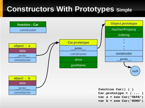 javascript module pattern instance variables javascript prototype and module pattern