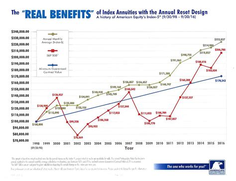 how do equity indexed annuities stack up annuities