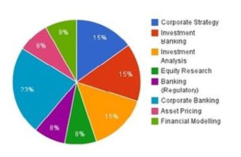Ey Mba Internship Pay by Investment Ernst And Investment Banking Salary