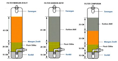 cara membuat media filter akuarium membuat filter air tanah bag 2 cikembar natural zeolite