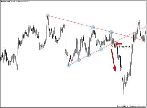trading pattern wedge forex chart patterns you need to know daily price action