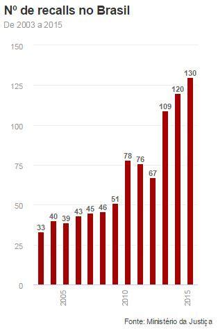 times q mais devem no brasil 2016 blog do wilson roque recall 2015 foi record no brasil