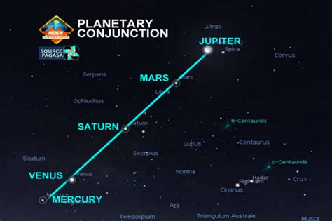 planet alignment january 2016 rare planetary conjuction visible until february scitech