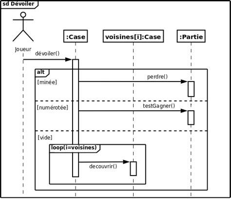 diagramme uml de séquence uml 2 de l apprentissage 224 la pratique