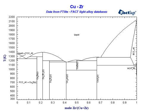 al zr phase diagram click on a highlighted element to view some phase diagrams