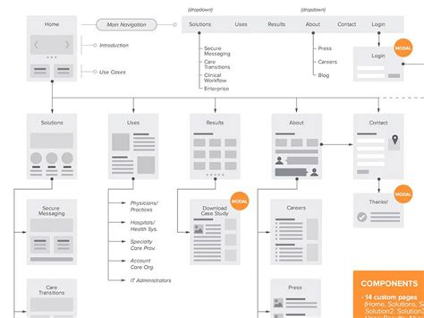 A Collection Of Inspiring Sitemaps And User Flow Maps Indesign Flowchart Template